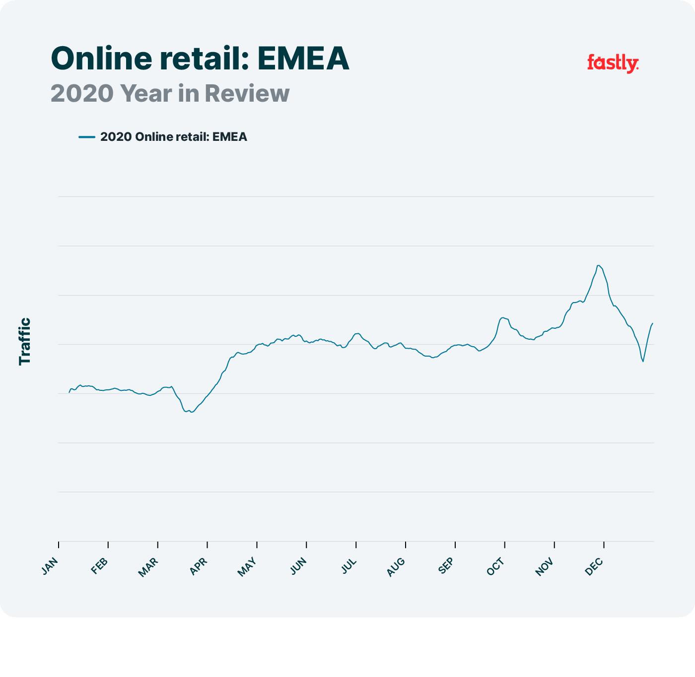 Online retail, EMEA, network trends 2020