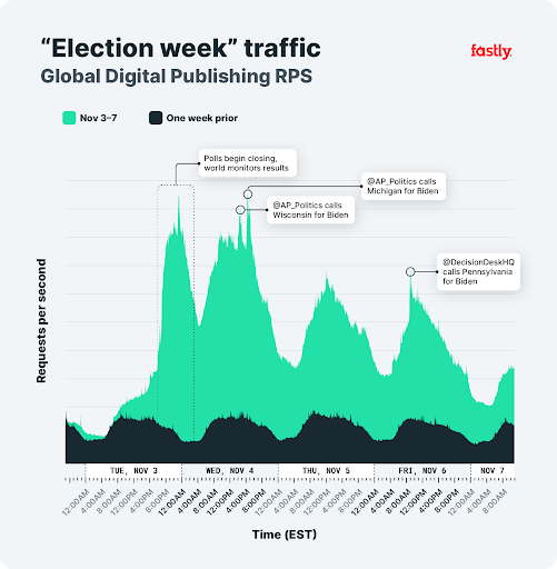 Election Week, Global Dig. Publishing Chart